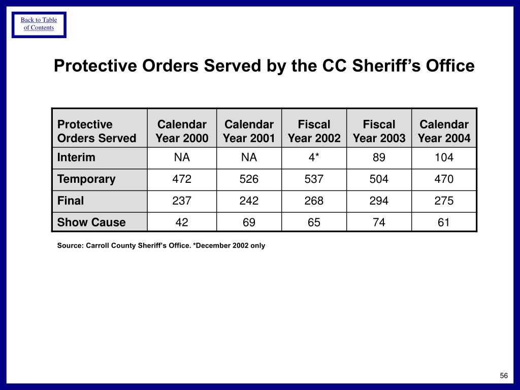Protective Orders Served by the CC Sheriff's Office