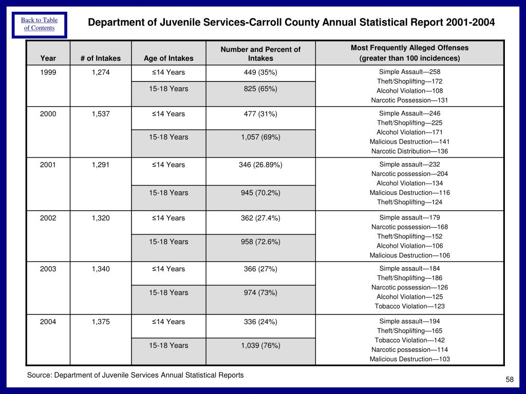 Department of Juvenile Services-Carroll County Annual Statistical Report 2001-2004