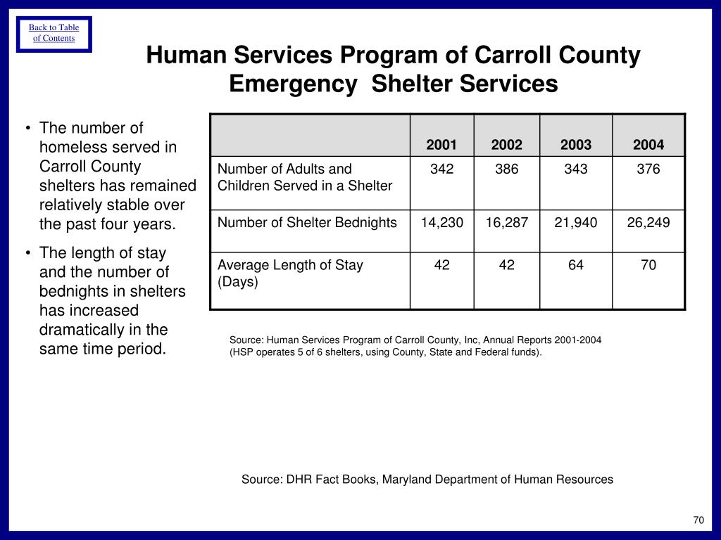 Human Services Program of Carroll County Emergency  Shelter Services