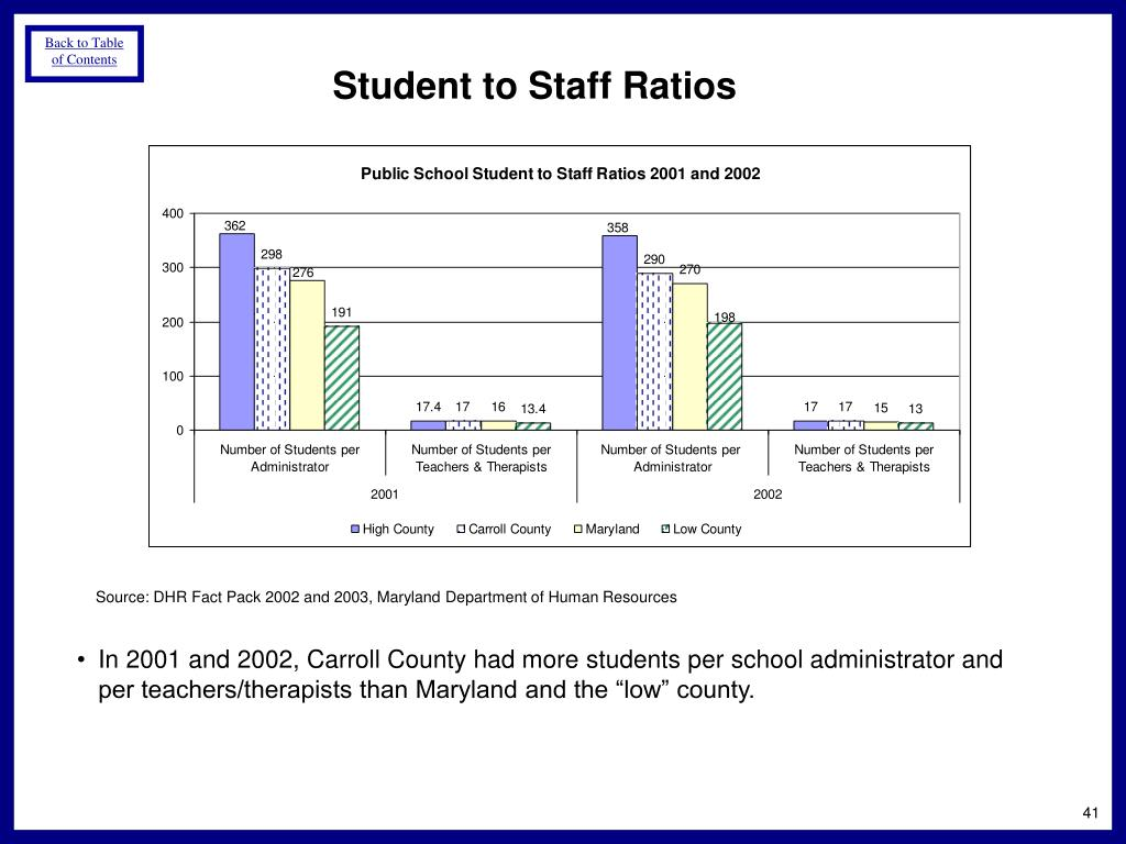 Student to Staff Ratios