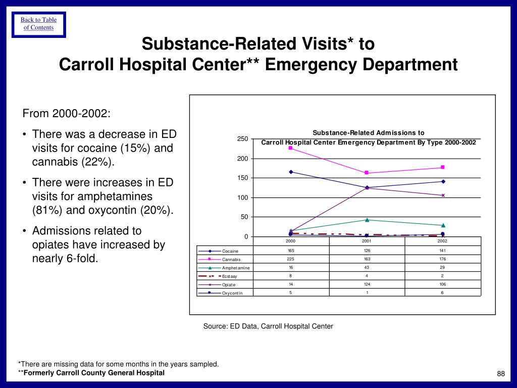 Substance-Related Visits* to