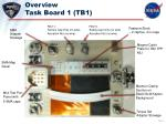 overview task board 1 tb1