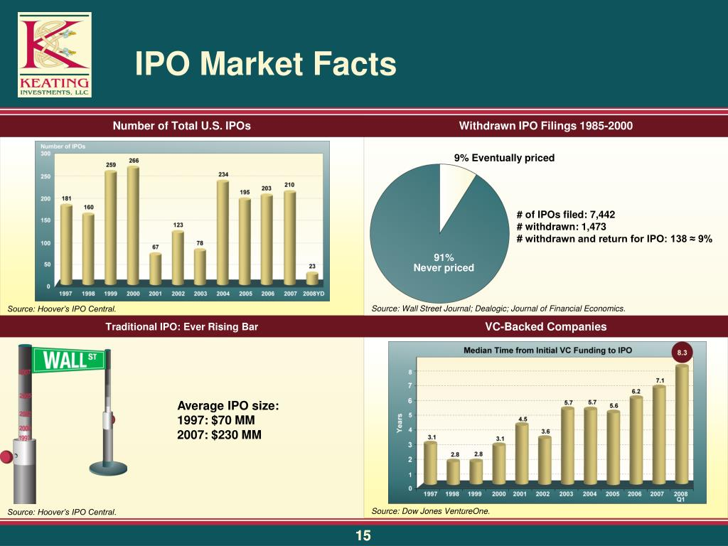 IPO Market Facts