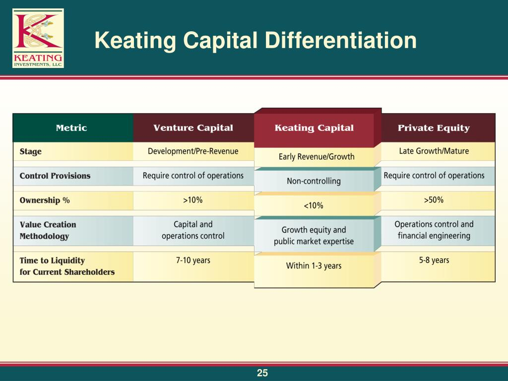 Keating Capital Differentiation