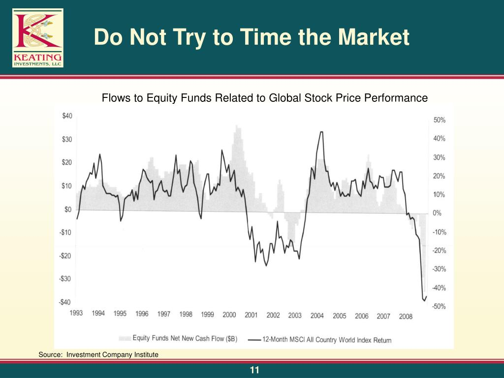 Do Not Try to Time the Market