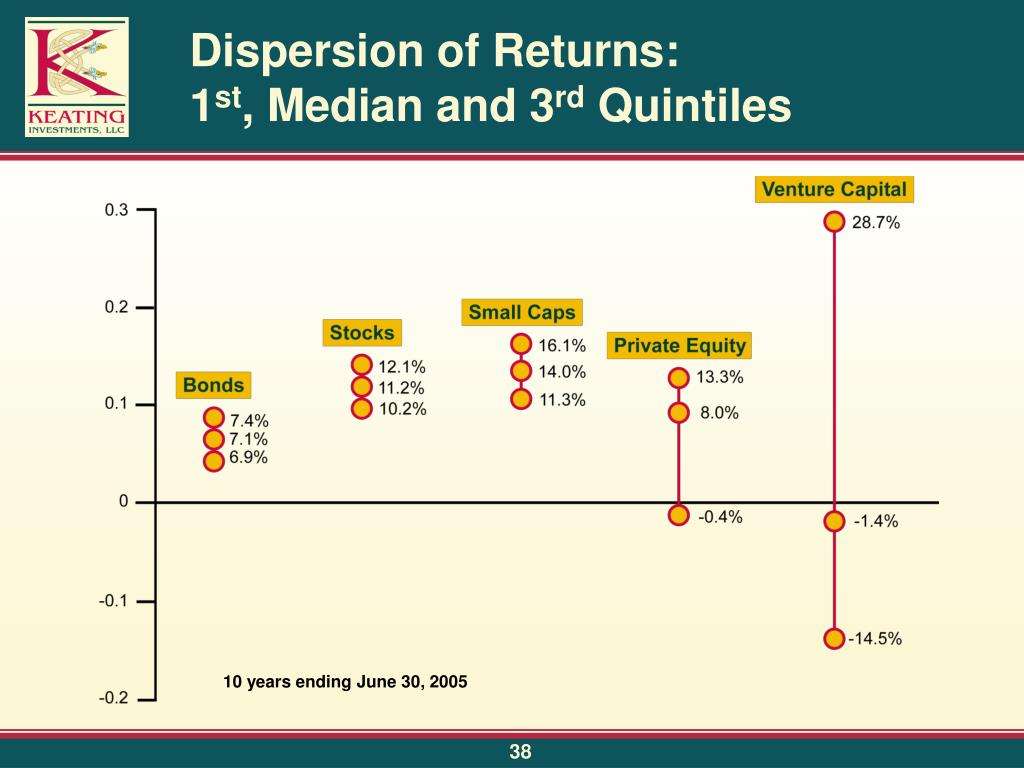 Dispersion of Returns: