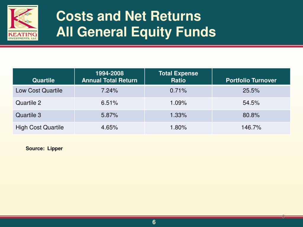 Costs and Net Returns