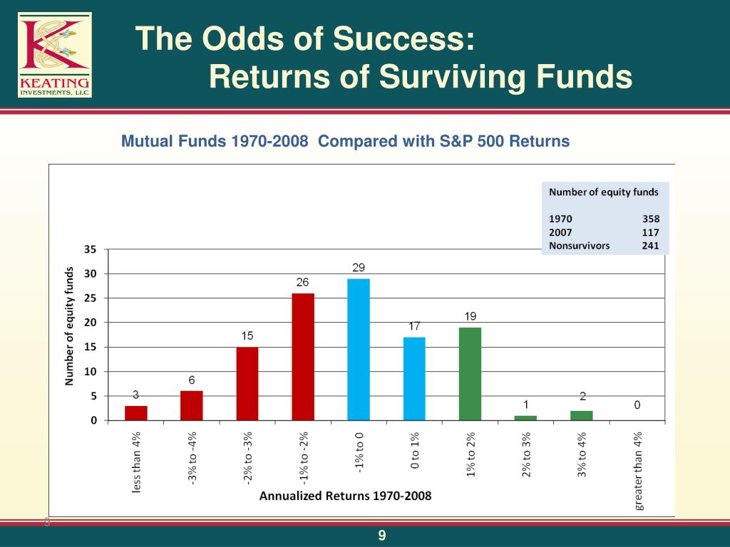 The Odds of Success:  Returns of Surviving Funds