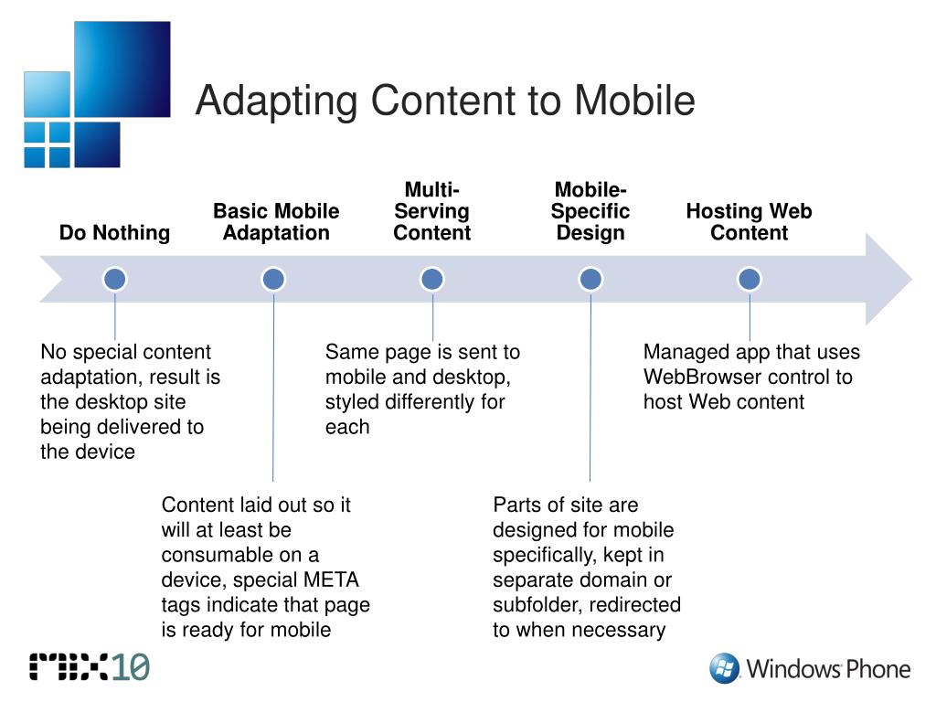 Adapting Content to Mobile