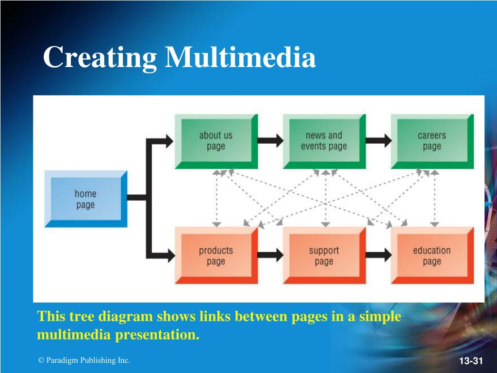 This tree diagram shows links between pages in a simple multimedia presentation.