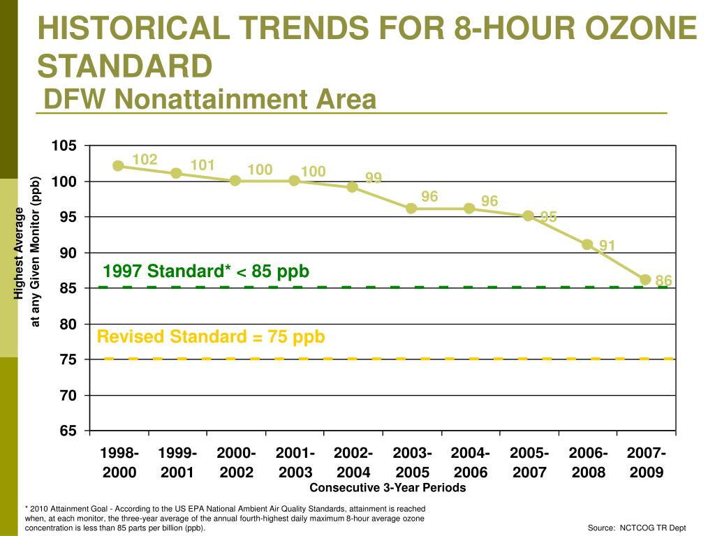 HISTORICAL TRENDS FOR 8-HOUR OZONE STANDARD