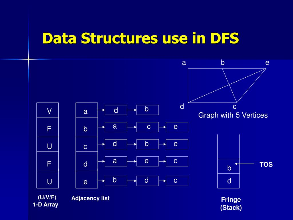 Data Structures use in DFS