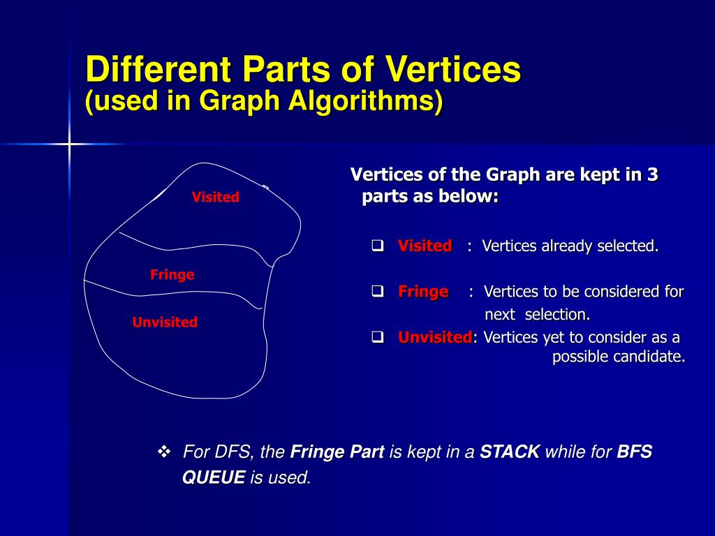 Different Parts of Vertices