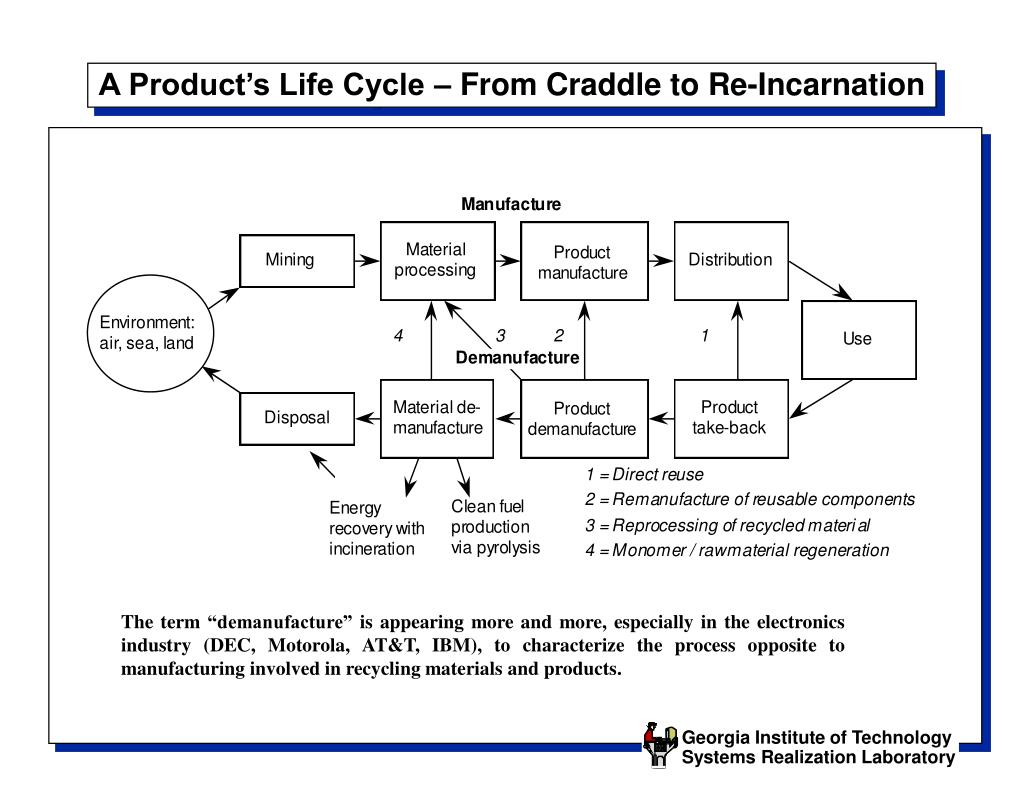 A Product's Life Cycle – From Craddle to Re-Incarnation