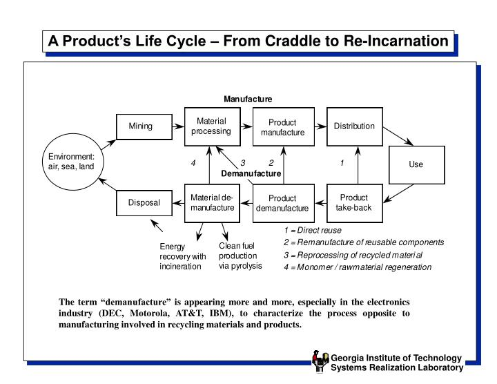 A product s life cycle from craddle to re incarnation