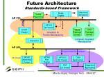 future architecture standards based framework