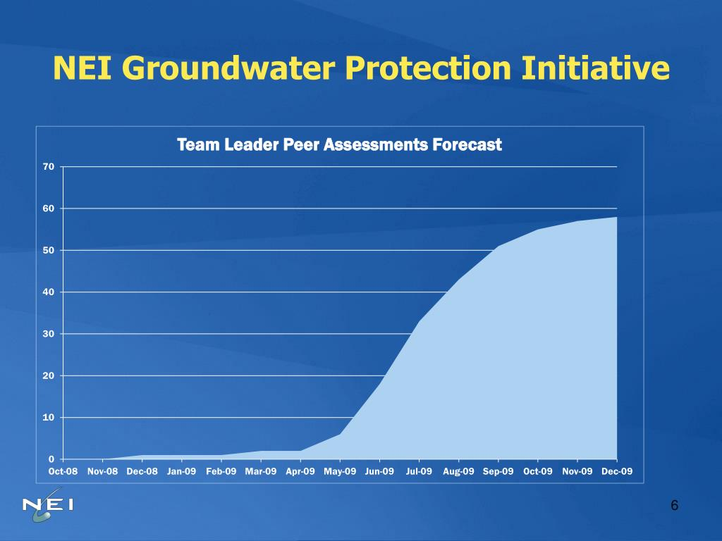 NEI Groundwater Protection Initiative