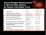 annual budget requirements sponsorship options for suyam charitable trust