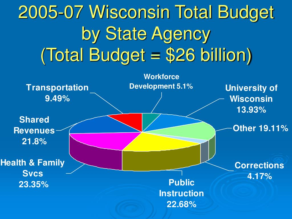 2005-07 Wisconsin Total Budget