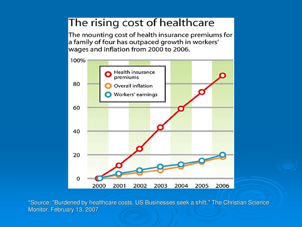 """*Source: """"Burdened by healthcare costs. US Businesses seek a shift."""" The Christian Science Monitor. February 13, 2007"""