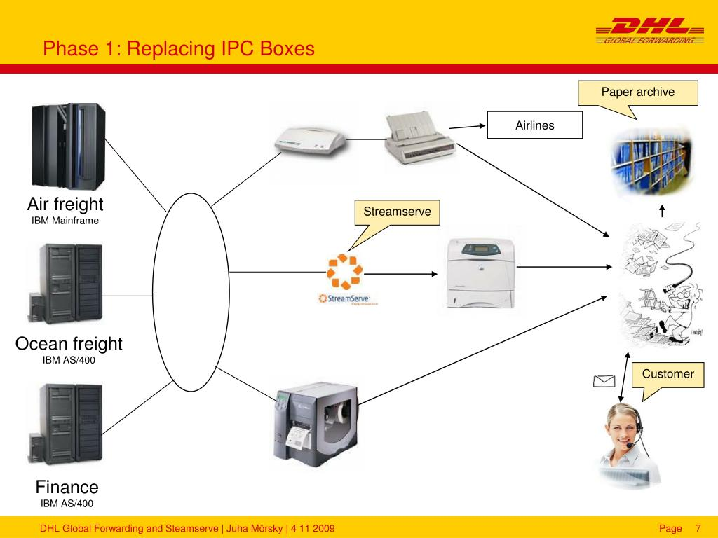 Phase 1: Replacing IPC Boxes