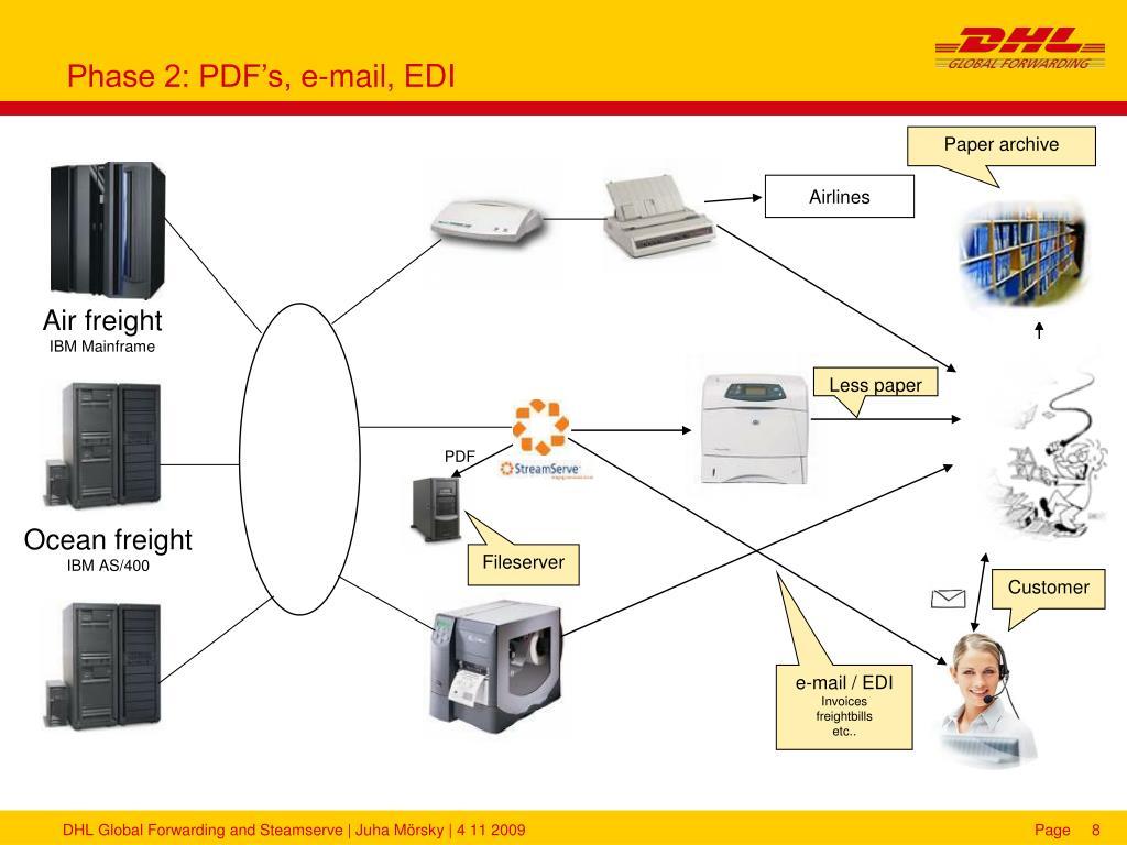Phase 2: PDF's, e-mail, EDI