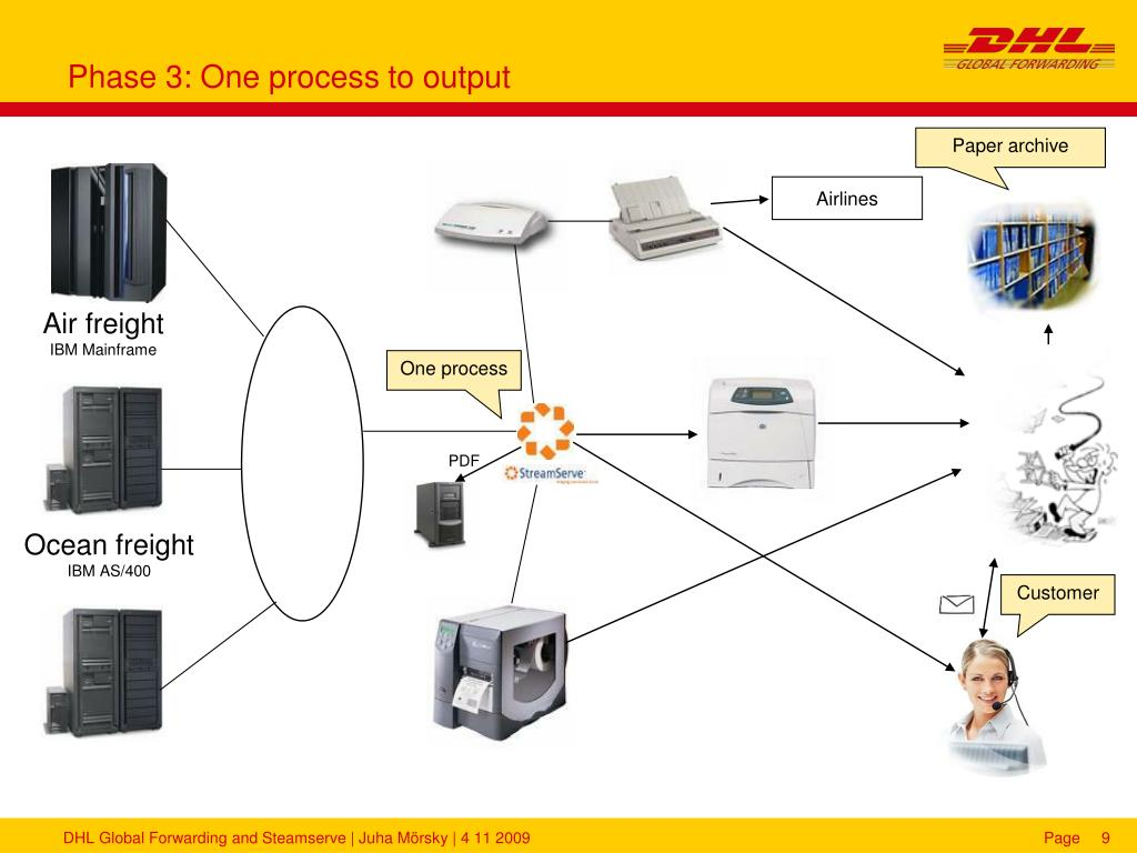 Phase 3: One process to output