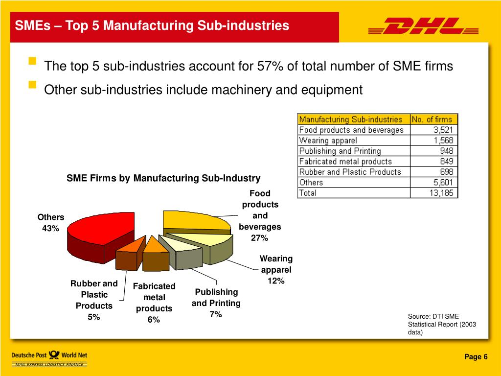 SMEs – Top 5 Manufacturing Sub-industries
