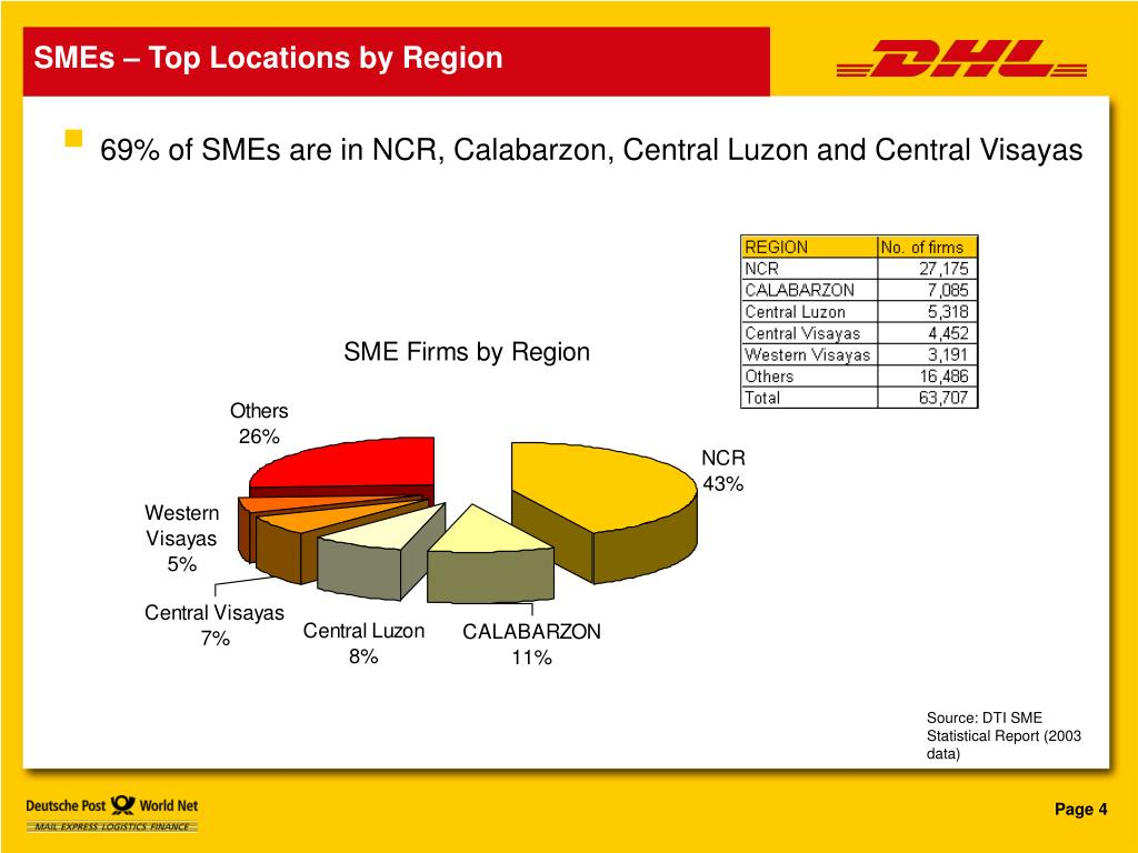 SMEs – Top Locations by Region