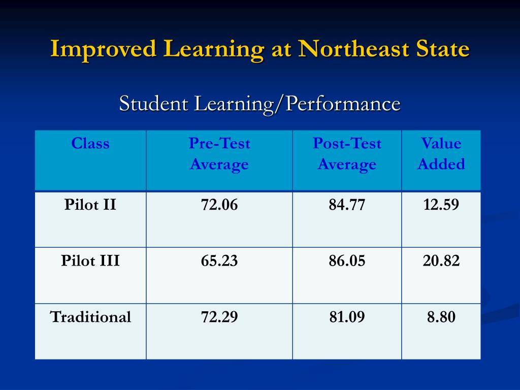 Improved Learning at Northeast State