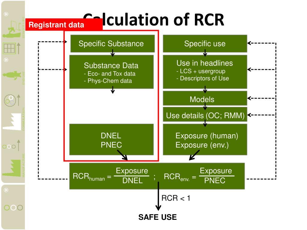 Calculation of RCR