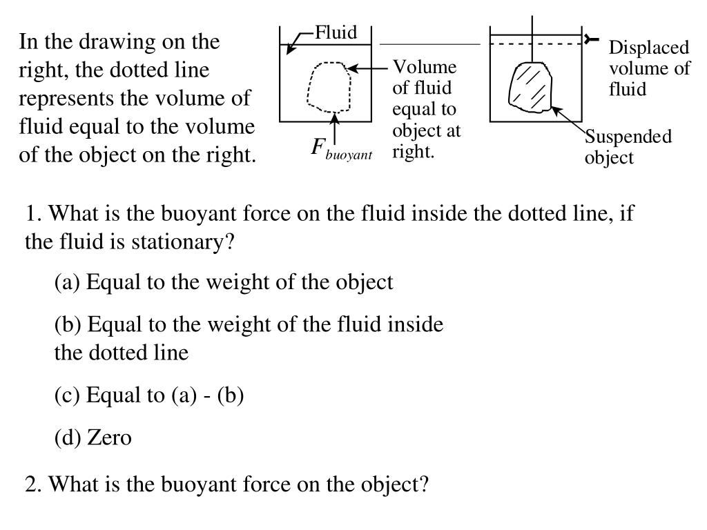 In the drawing on the right, the dotted line represents the volume of fluid equal to the volume of the object on the right.