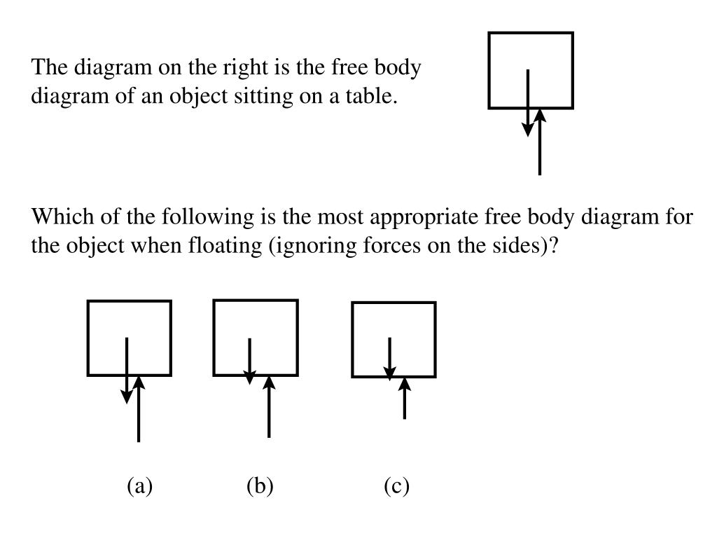 The diagram on the right is the free body diagram of an object sitting on a table.