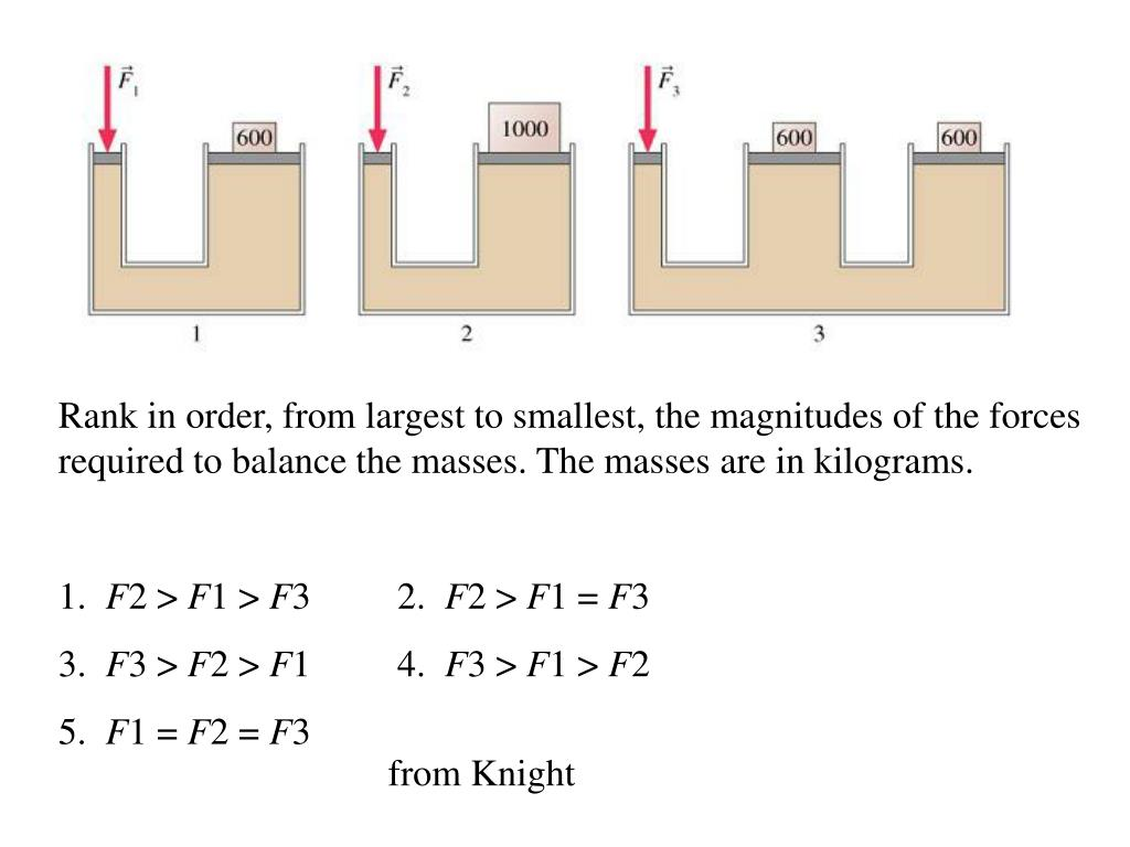 Rank in order, from largest to smallest, the magnitudes of the forces required to balance the masses. The masses are in kilograms.