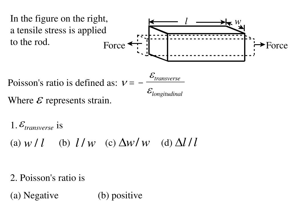 In the figure on the right, a tensile stress is applied to the rod.