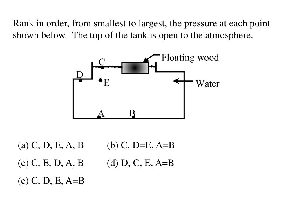 Rank in order, from smallest to largest, the pressure at each point shown below.  The top of the tank is open to the atmosphere.