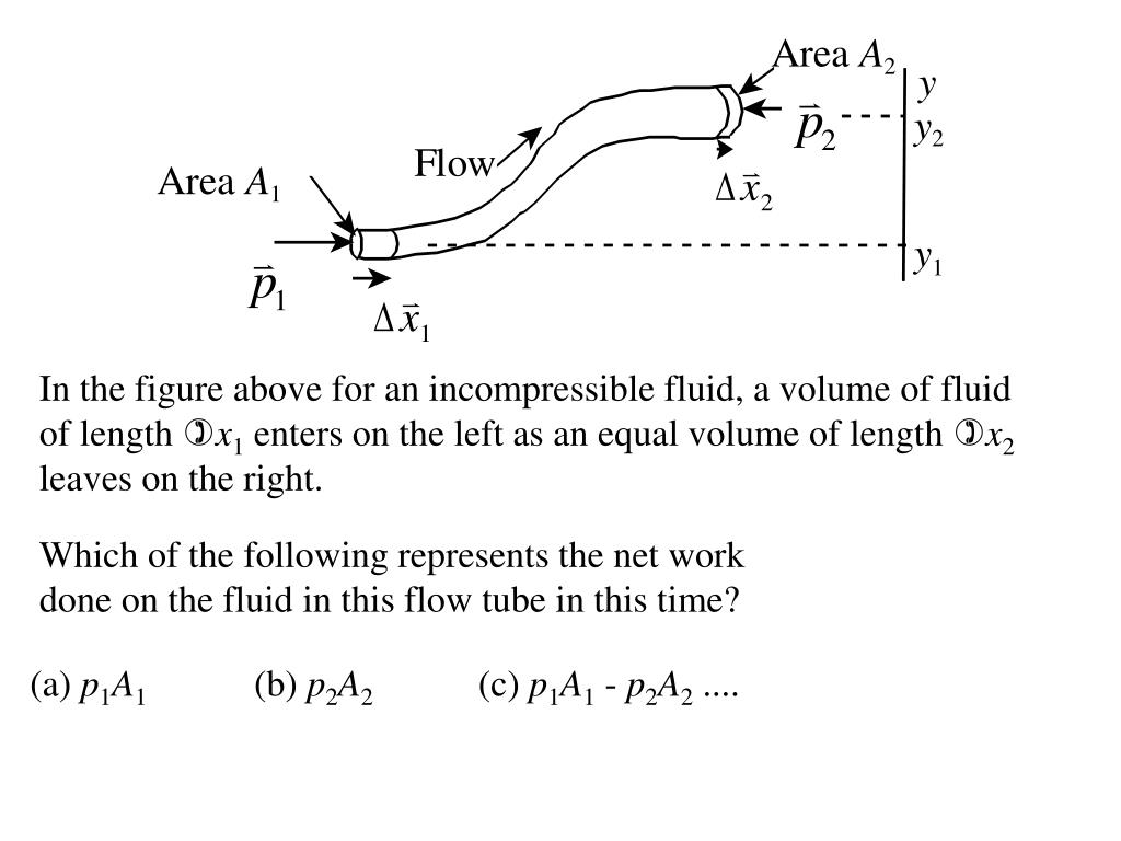 In the figure above for an incompressible fluid, a volume of fluid of length
