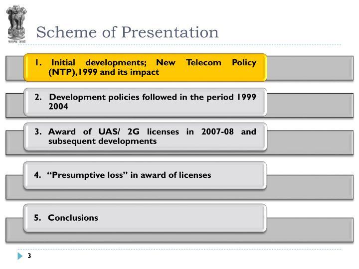 Scheme of presentation3