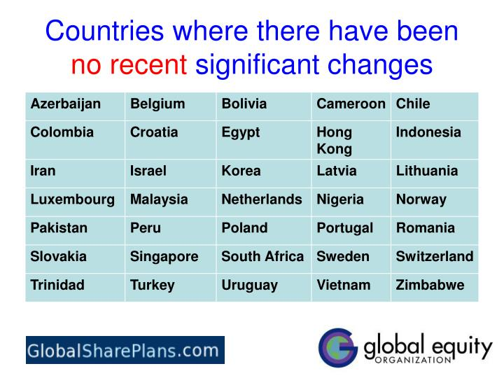 Countries where there have been no recent significant changes