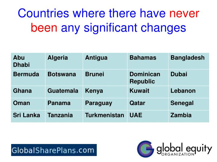 Countries where there have never been any significant changes
