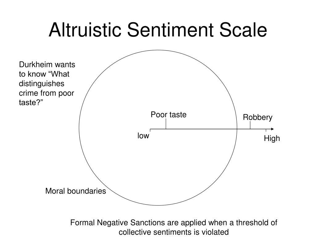 Altruistic Sentiment Scale