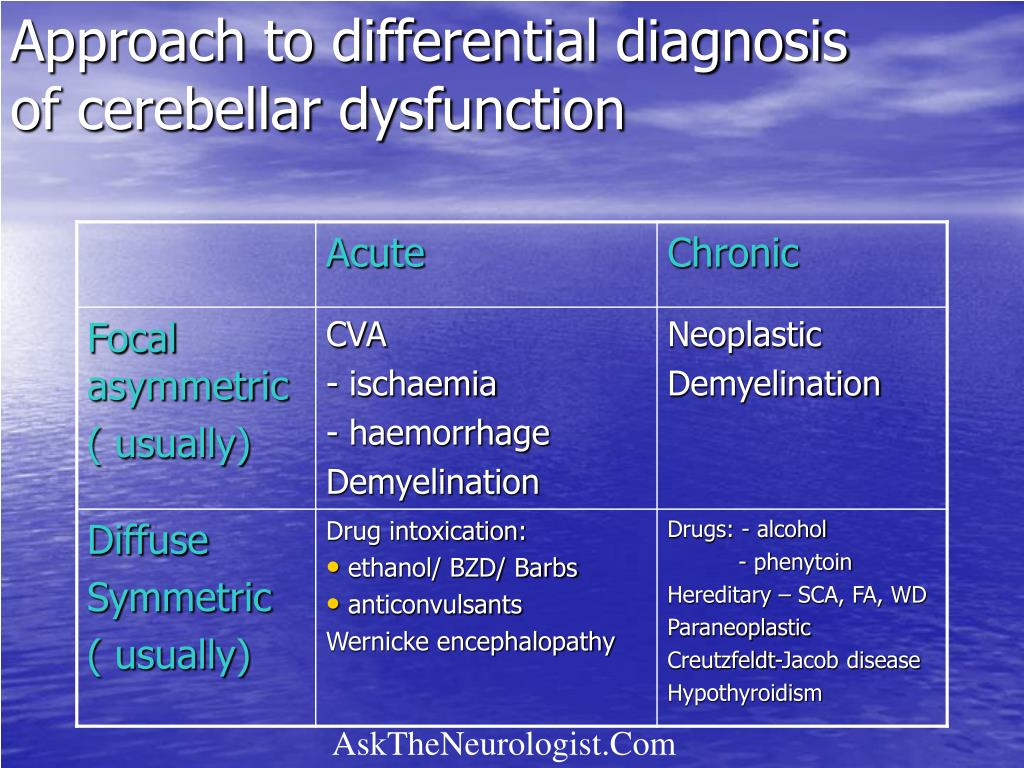 Approach to differential diagnosis of cerebellar dysfunction