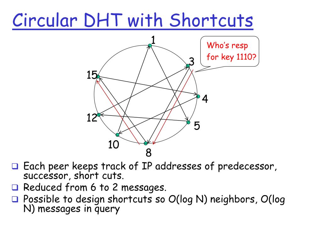 Circular DHT with Shortcuts