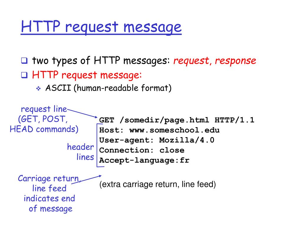 HTTP request message
