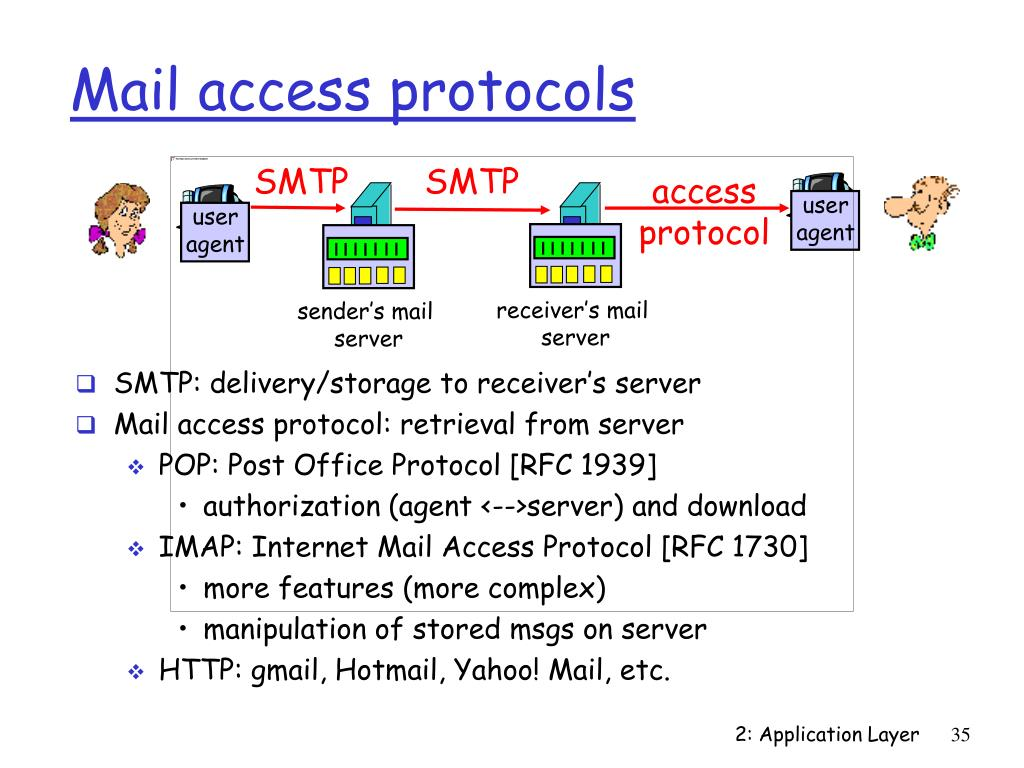Mail access protocols