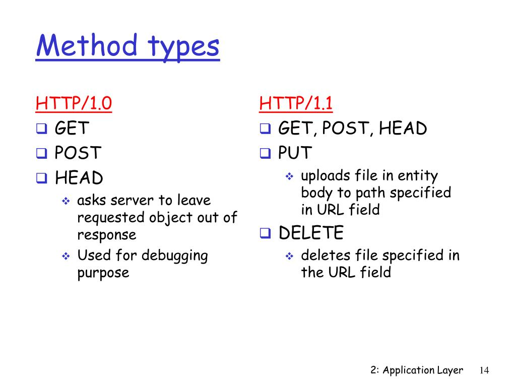 Method types