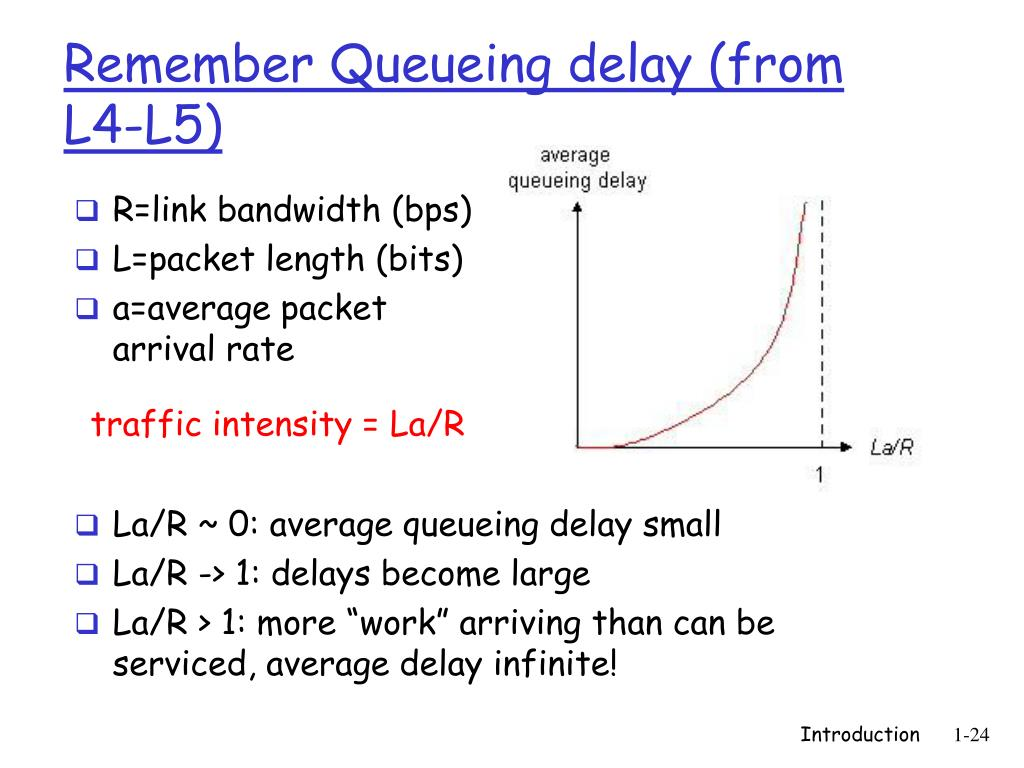 Remember Queueing delay (from L4-L5)