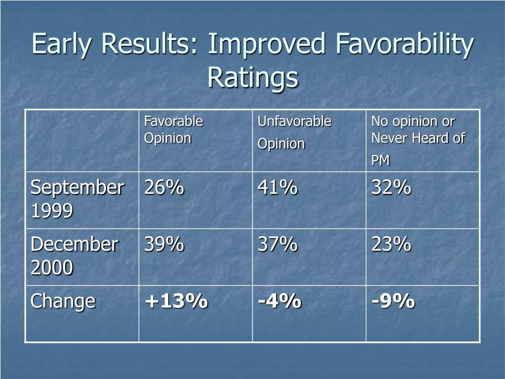 Early Results: Improved Favorability Ratings