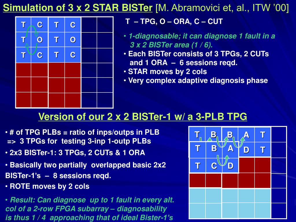 Simulation of 3 x 2 STAR BISTer