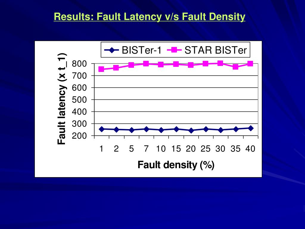 Results: Fault Latency v/s Fault Density